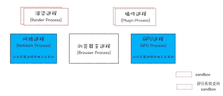 目前多进程架构