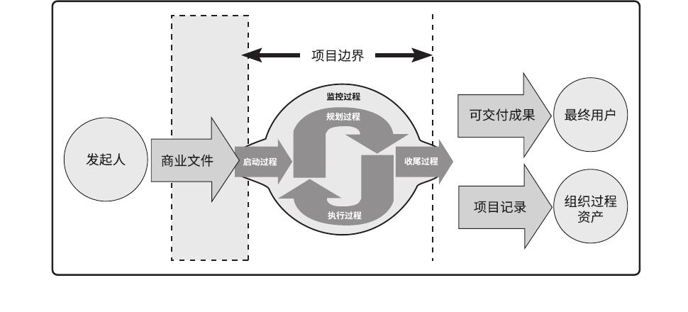 图解启动过程组