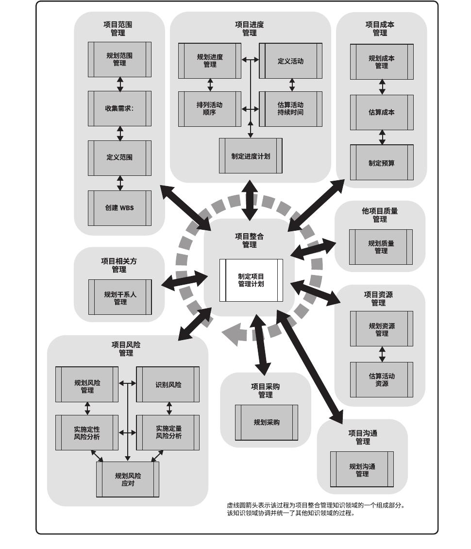 图解规划过程组