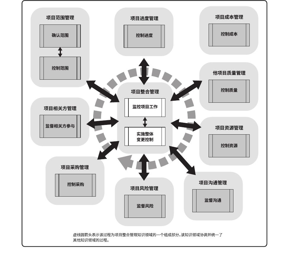 图解监控过程组