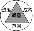 项目目标三角形