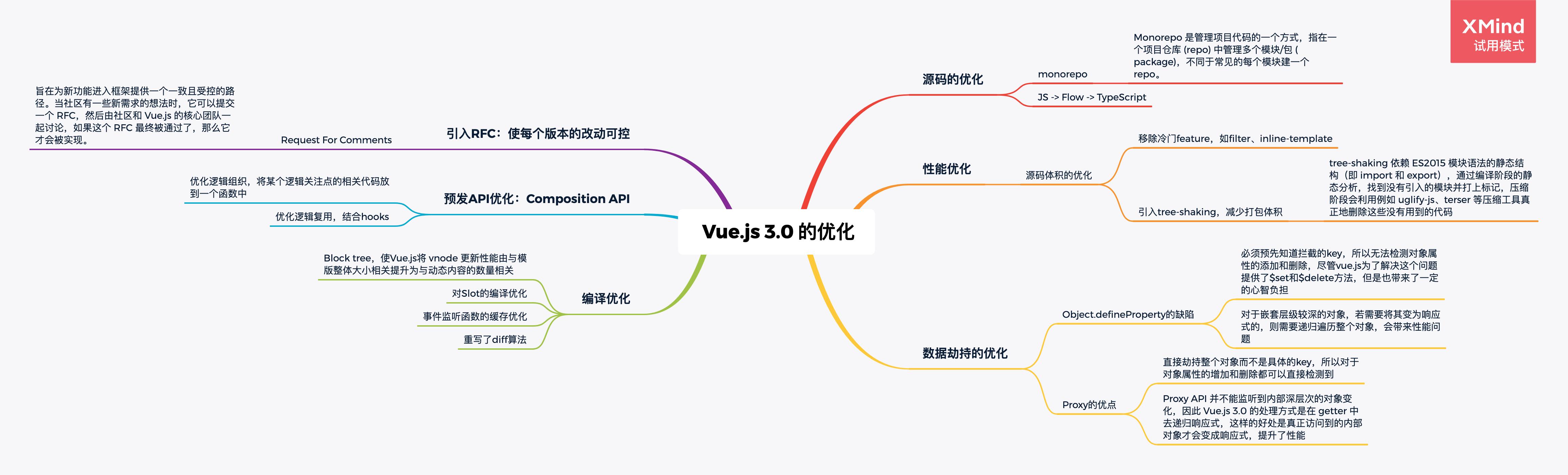 vue 3.0 的优化