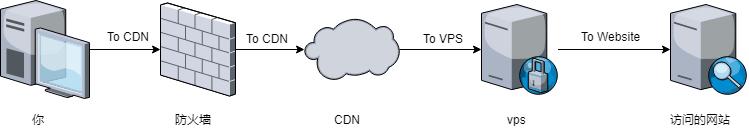 网络流量传递