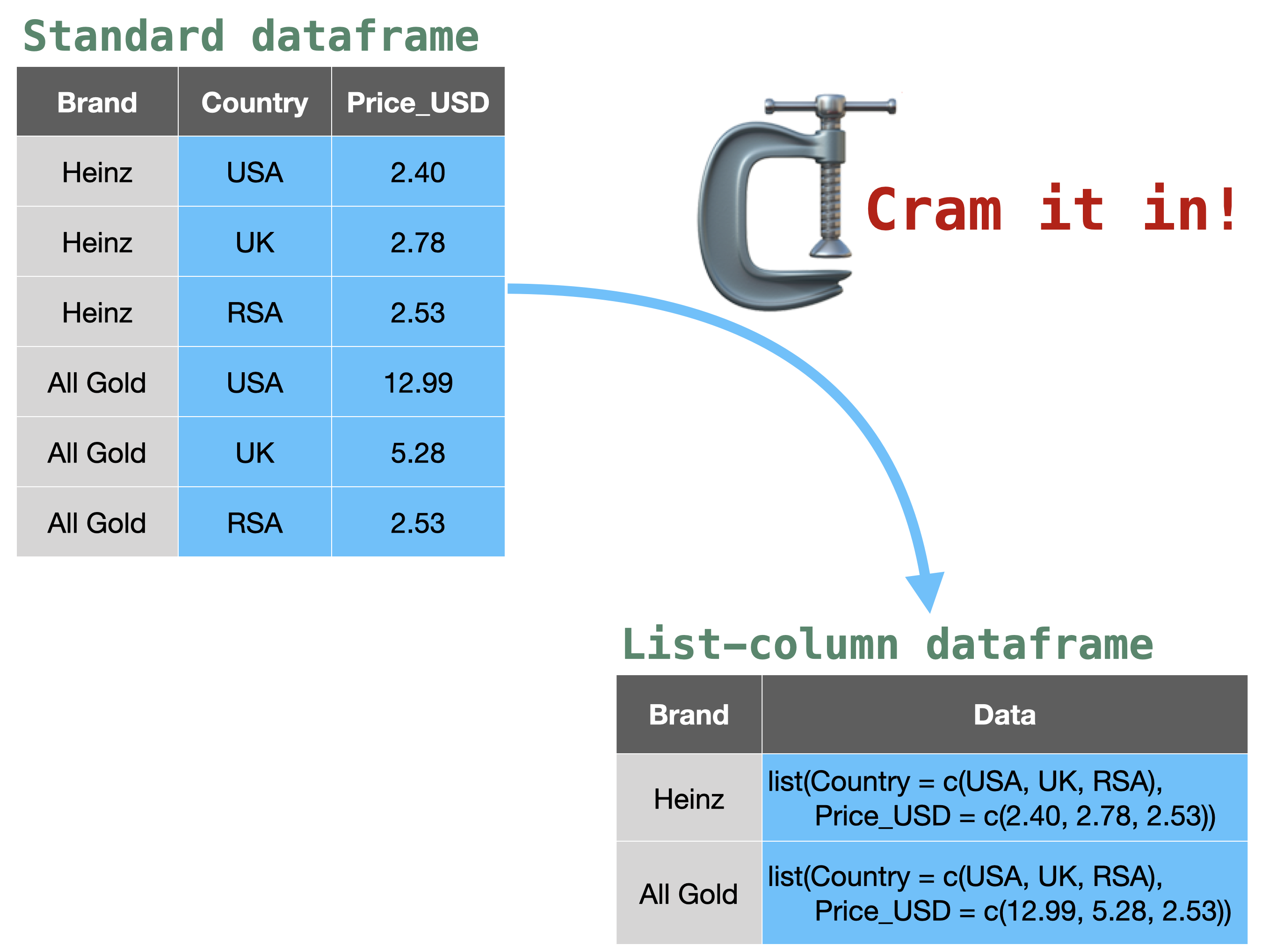 Some dataframe columns being nested using tidyr, with picture of a vice tool, and the words 'cram it in!'