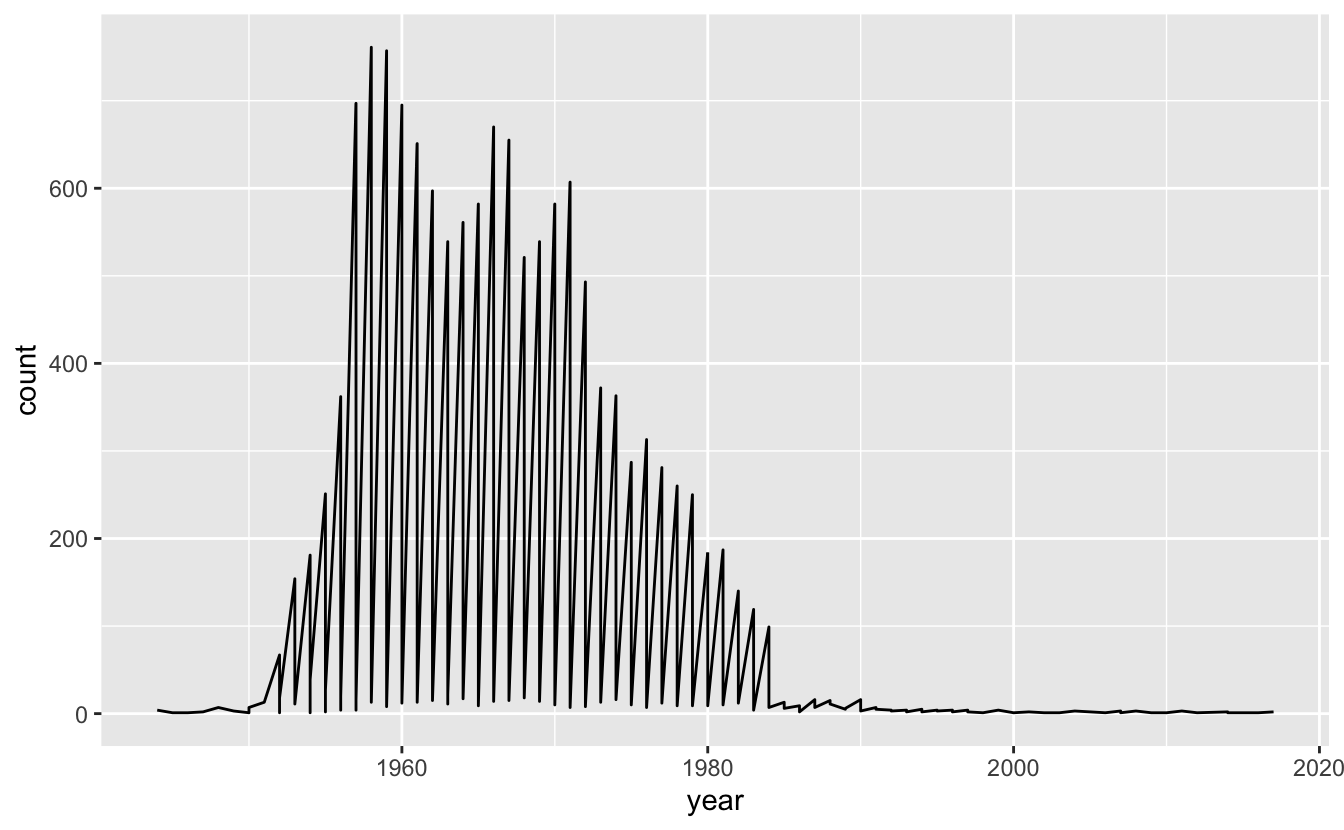 A ggplot with count on y, year on x, showing sharp yearly oscillation