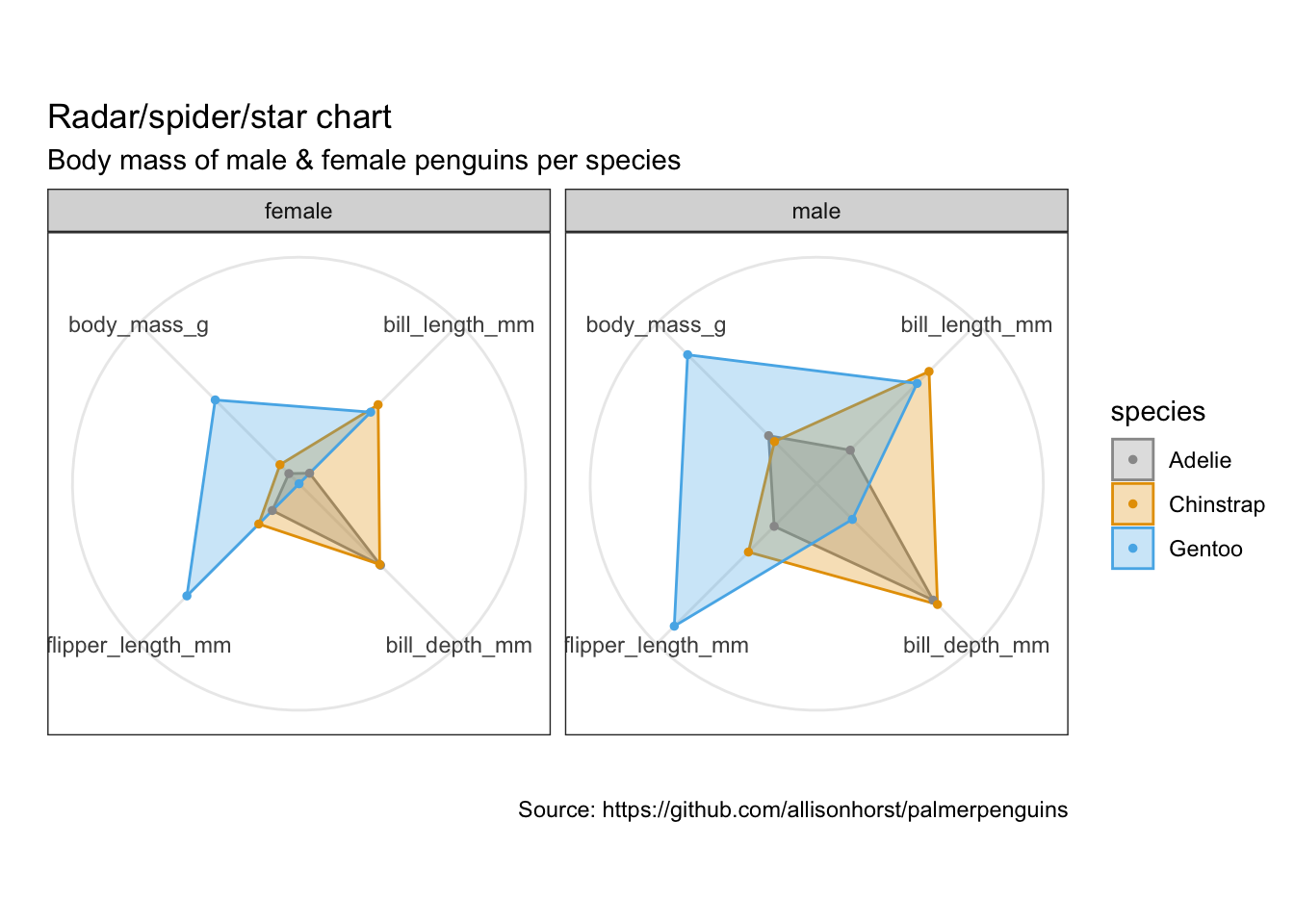 A radar chart of comparing male and female features of penguins