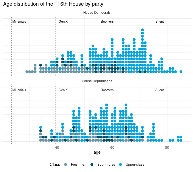 Histograms of Age Distribution of American Political Party Voters