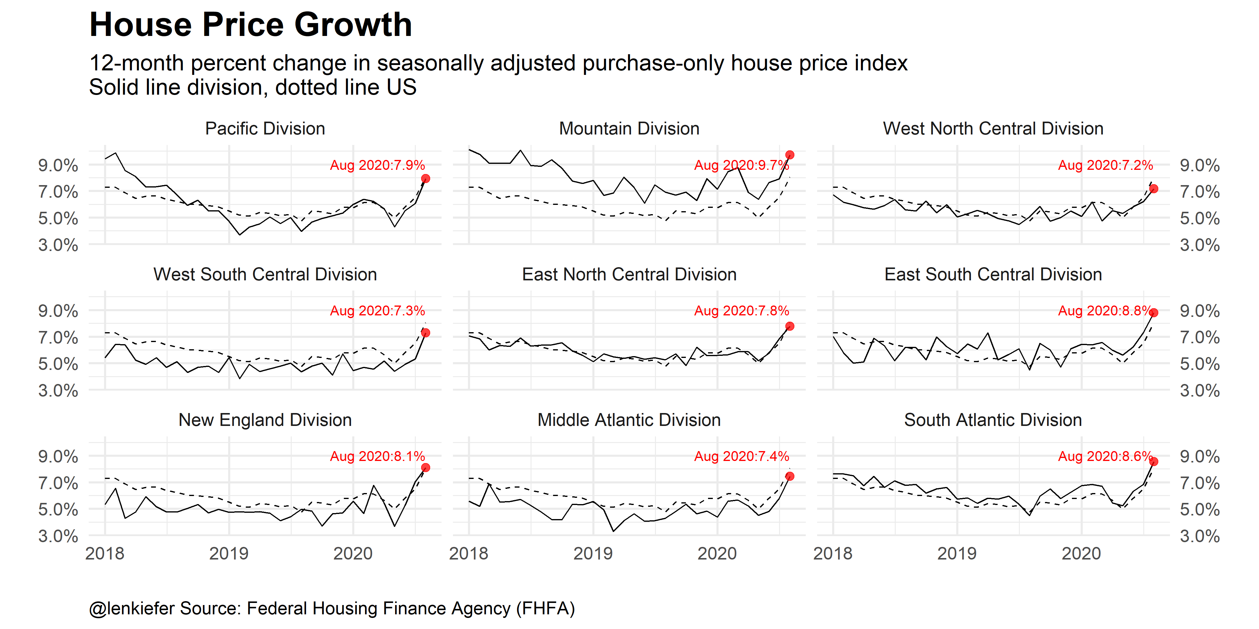 Regional trend charts of house price trends in the US