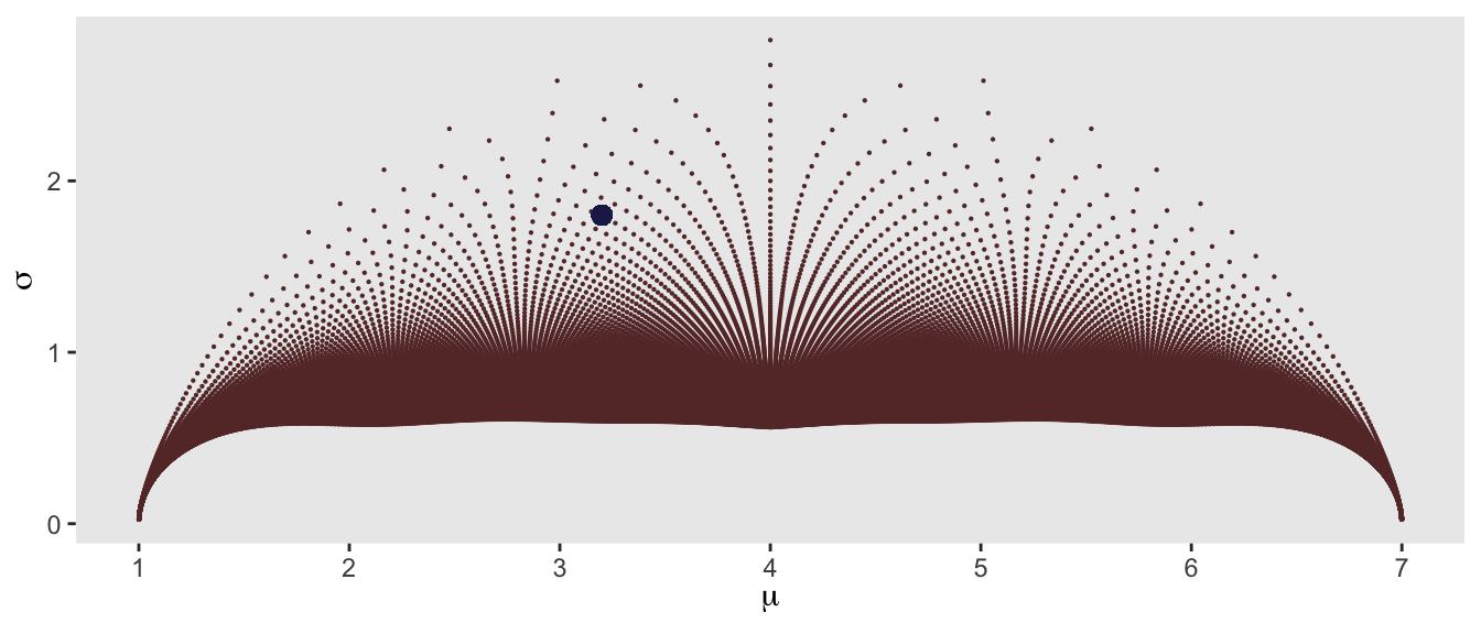 Scatter plot of mean and standard deviation of simulated data for emulating ordinal data