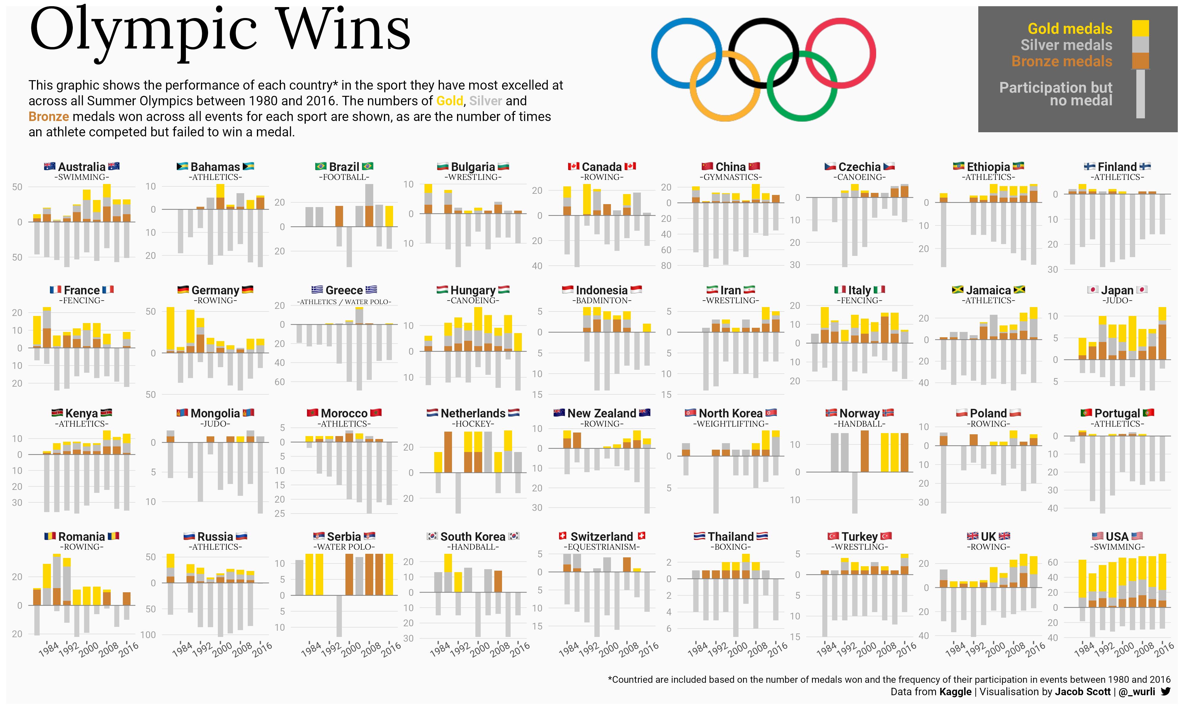 olympics tidytuesday viz