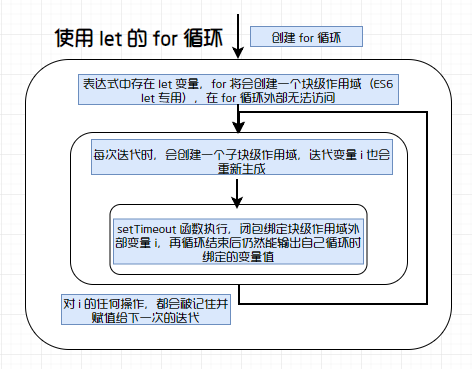 let + for 图解