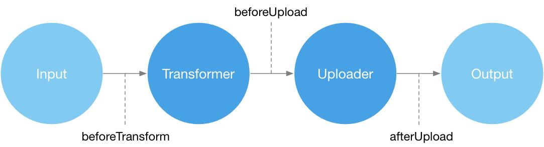 PicGo-Core 上传流程