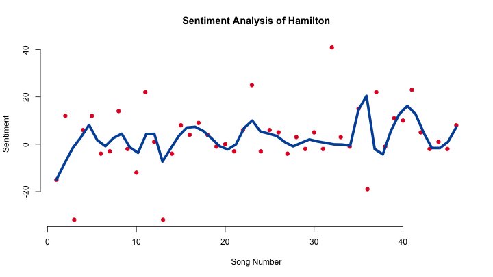 A Sentiment Analysis of Hamilton