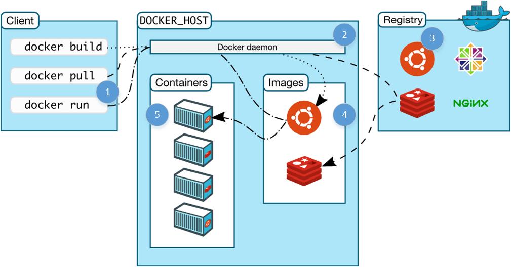 Docker架构