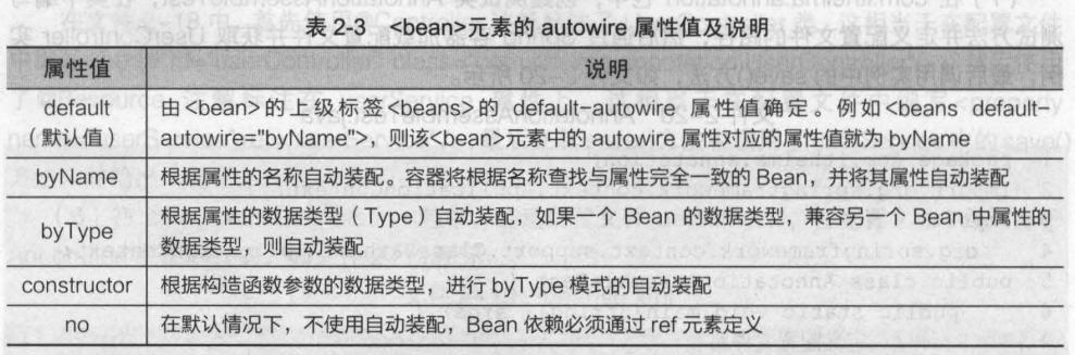 Bean的自动装配
