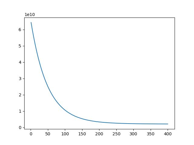 LinearRegression--python