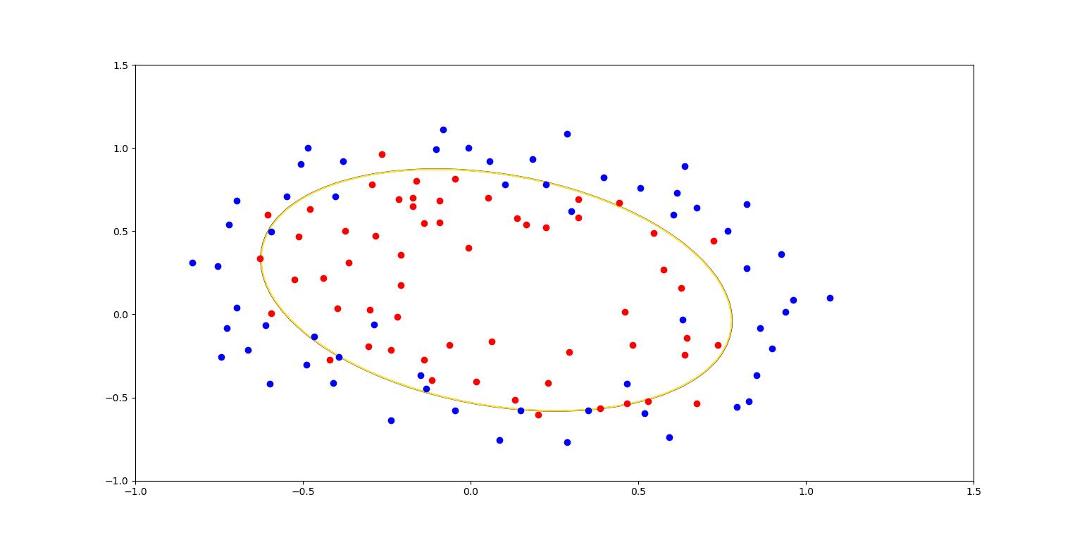 LogisticRegression--python