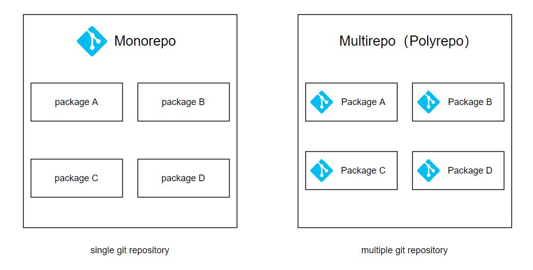 Monorepo & Multirepo(Polyrepo)