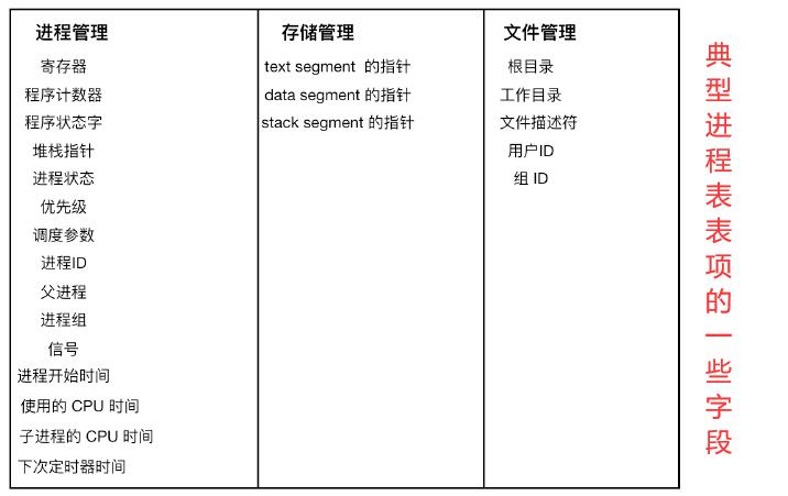 典型进程表表项的一些字段
