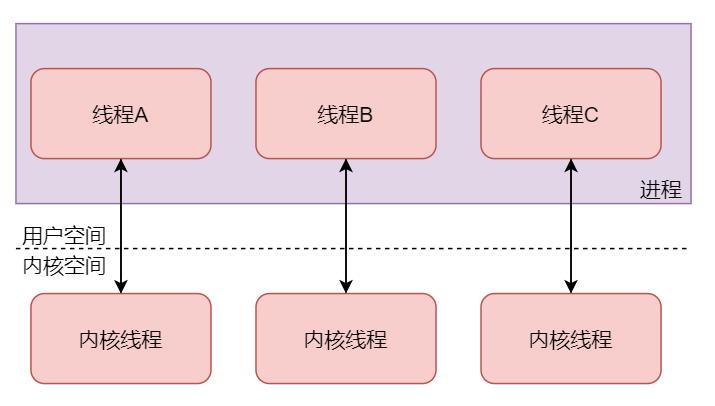 进程中的每个线程都对应一个内核线程