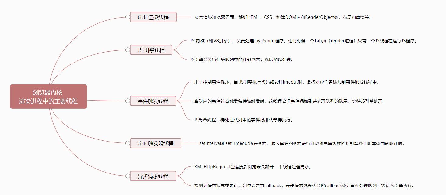 JS内核中的线程