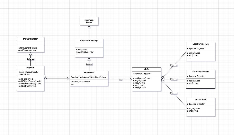 digester源码结构图
