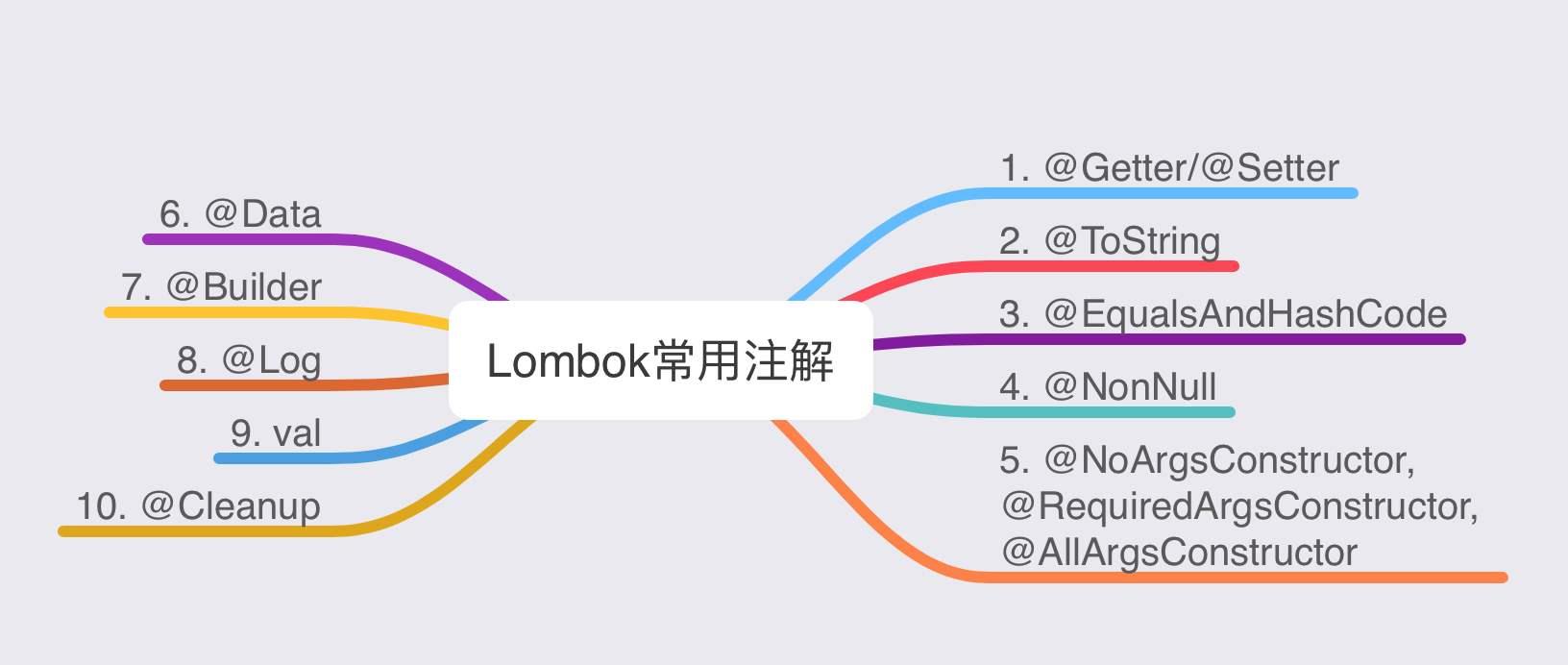 动手实现Lombok