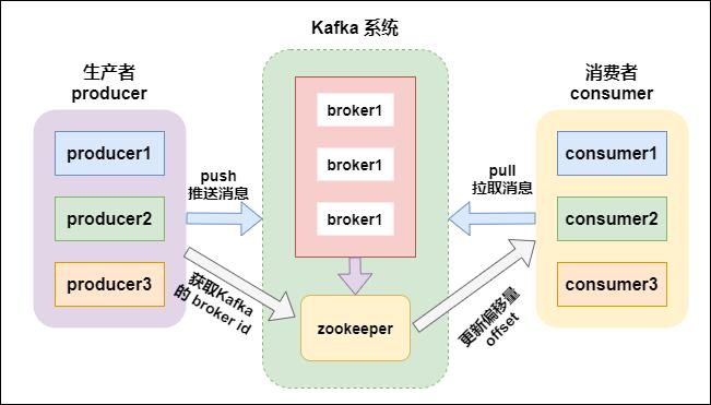 Kafka 架构