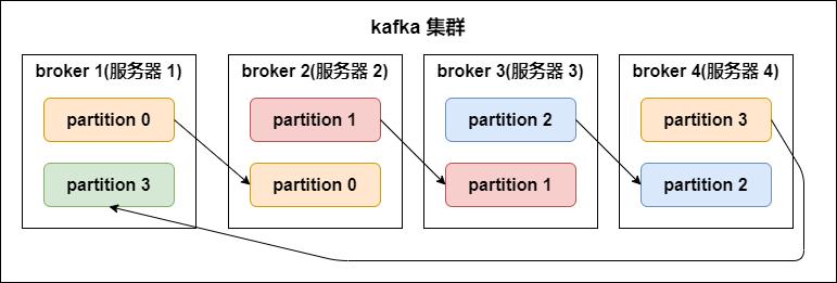 kafka 分区副本