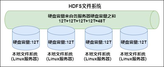 HDFS文件系统