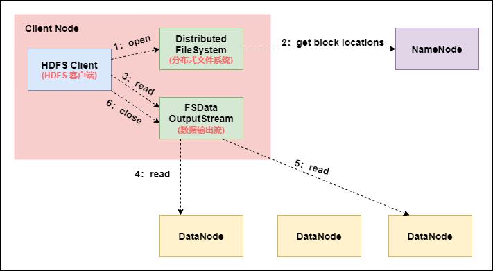 HDFS 文件读取过程