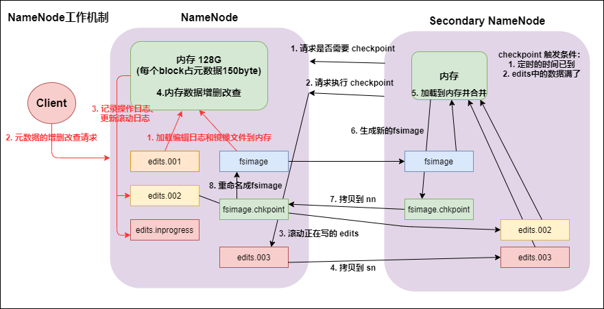 NameNode 工作机制