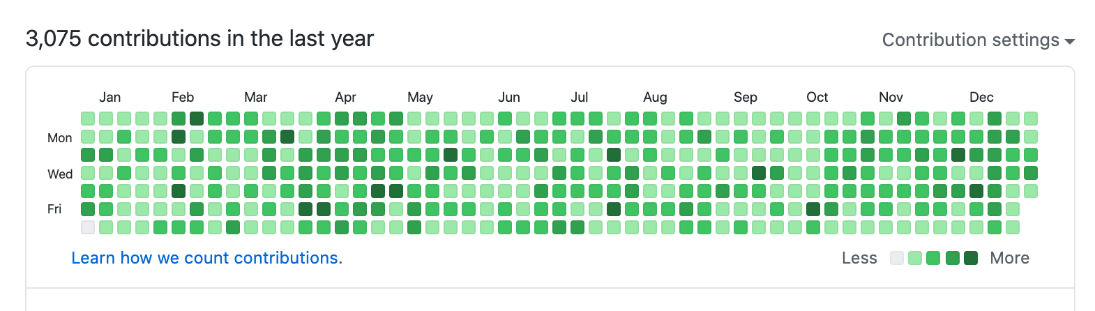 GitHub提交