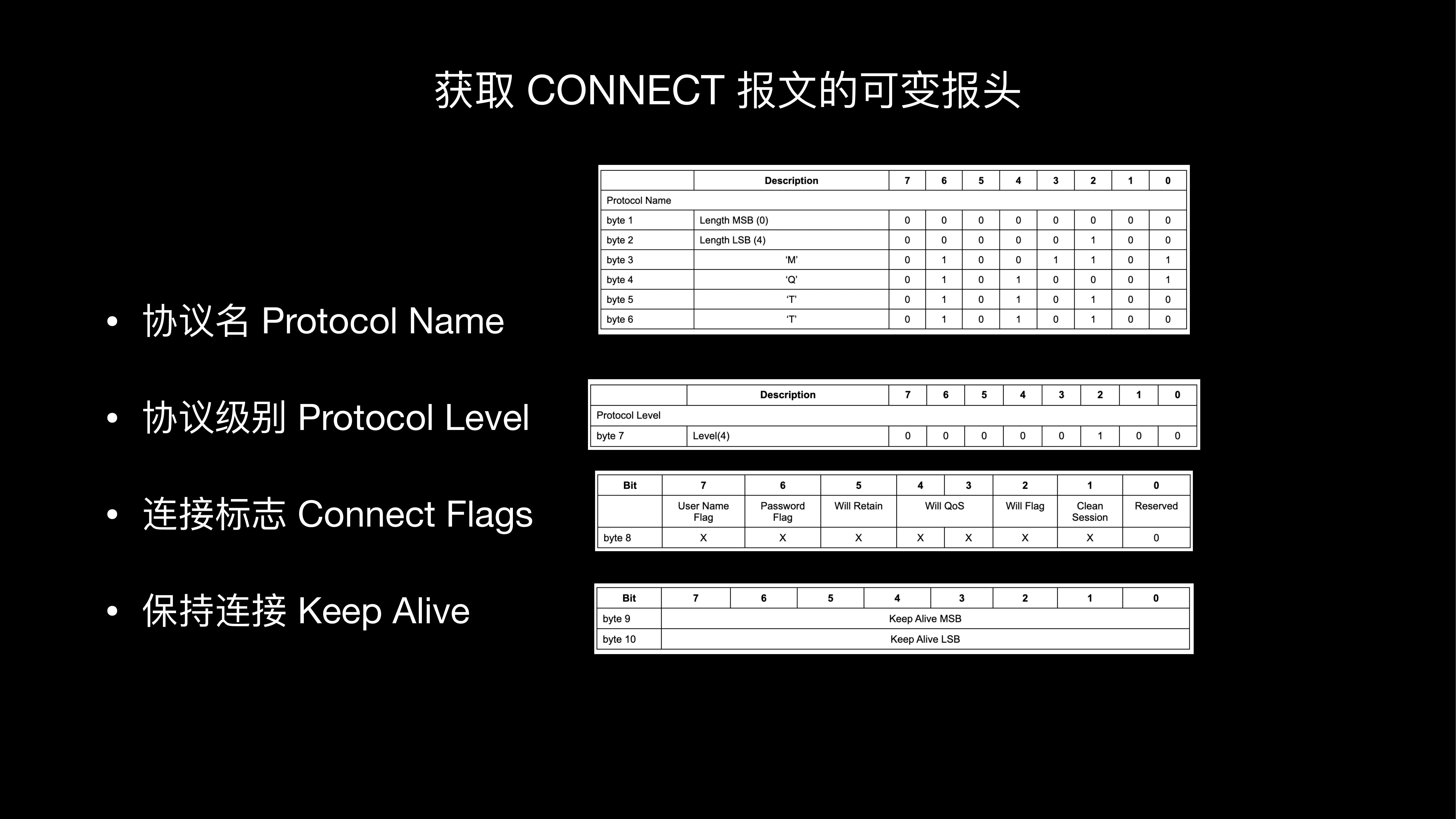 获取CONNECT报文