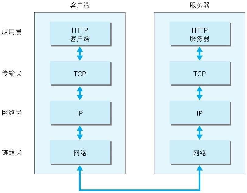 TCP/IP 通信传输流