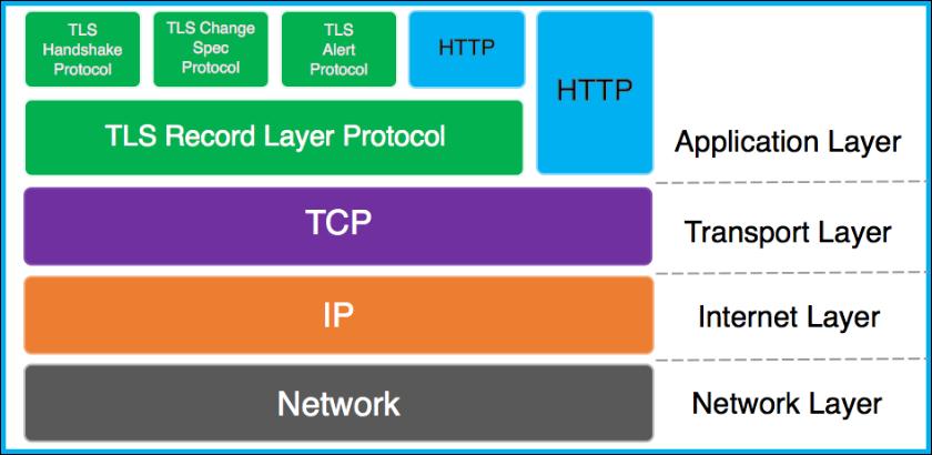 TLS协议在TCP/IP协议栈中的关系