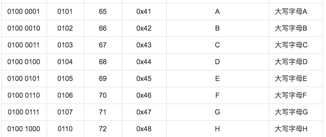 ASCII 编码