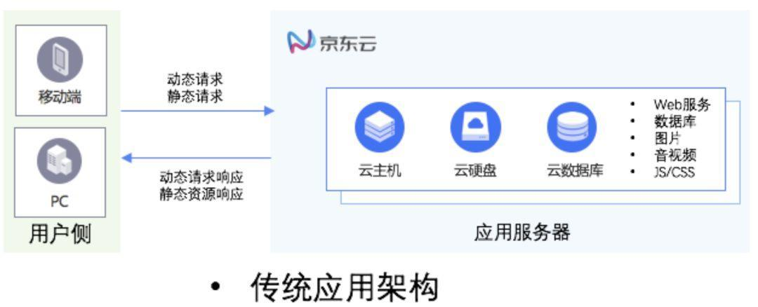 教程-详解使用OSS/COS+CDN搭建一个加速且省钱的博客网站插图(1)