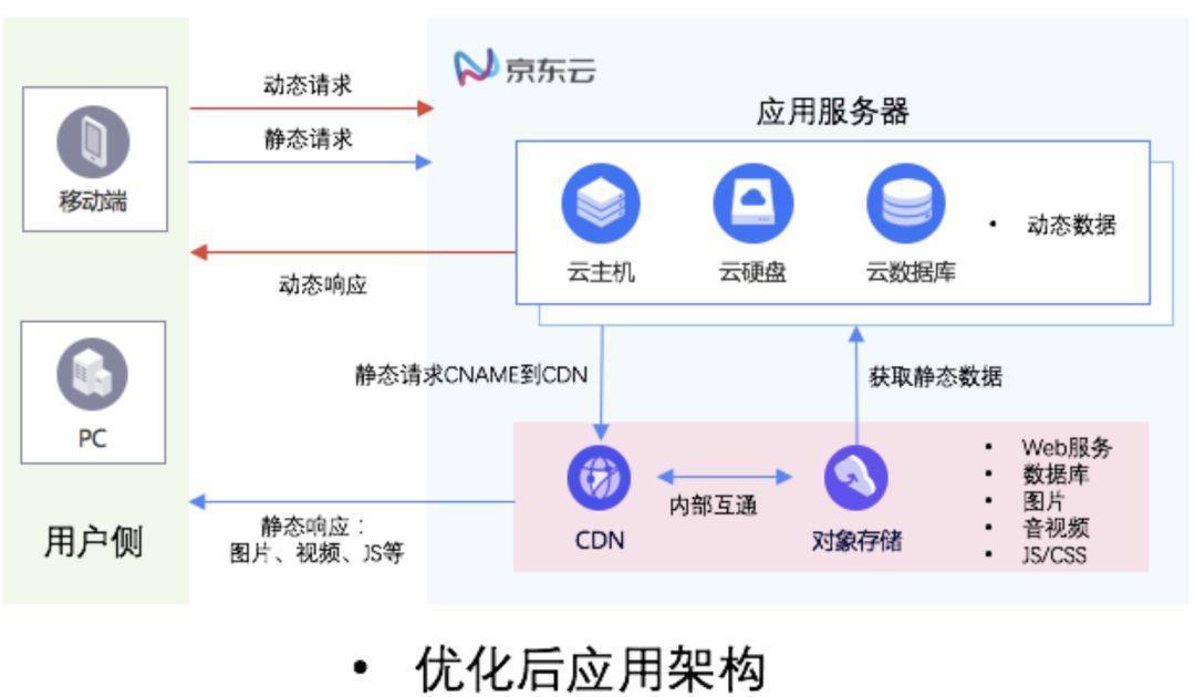 教程-详解使用OSS/COS+CDN搭建一个加速且省钱的博客网站