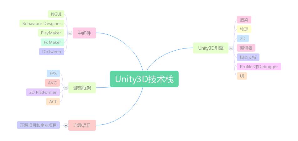 Unity3D-入门学习路线及基础知识