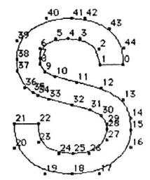科普-全面剖析TTF字体技术和矢量字库的技术原理及实现