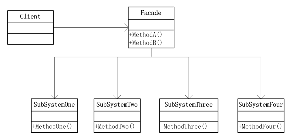 外观模式结构图