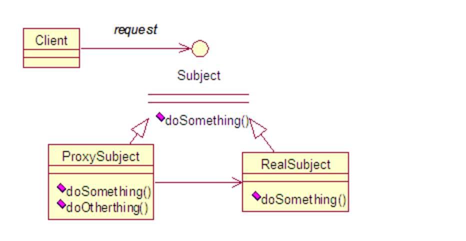 代理模式结构图