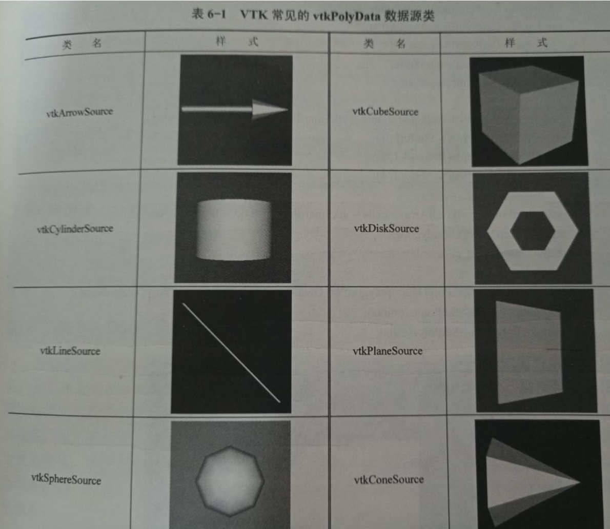 VTK常见的vtkPolyData数据源类
