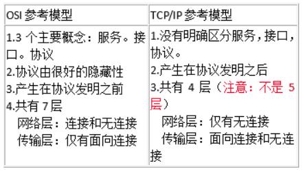 OSI参考模型和TCP/IP参考模型的区别