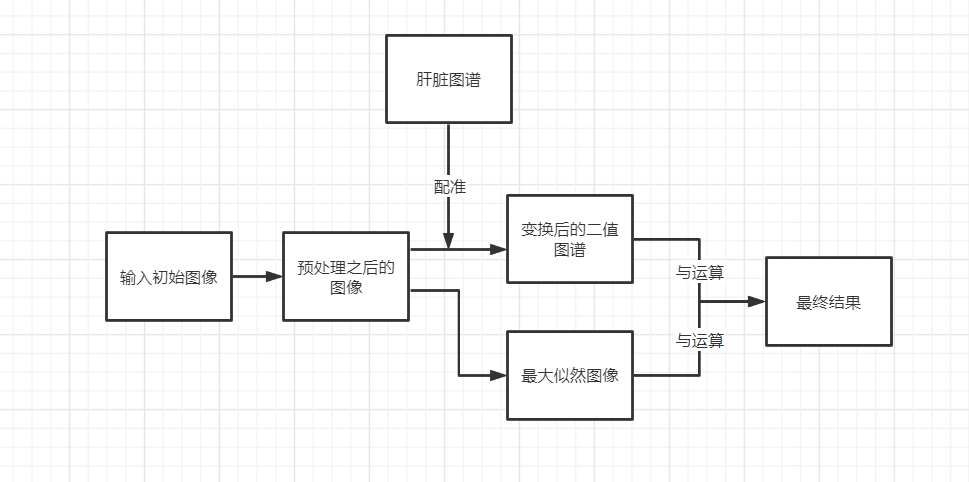 肝脏图谱分割方法