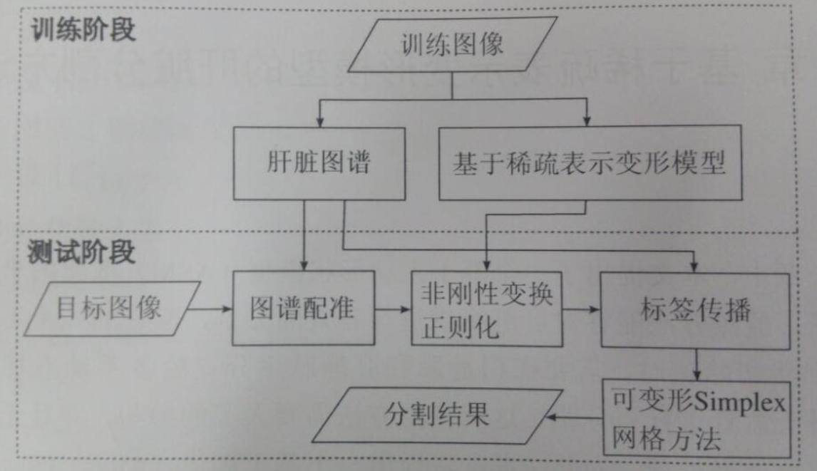 训练与测试阶段的流程图