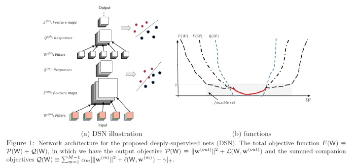 Deeply-Supervised Nets