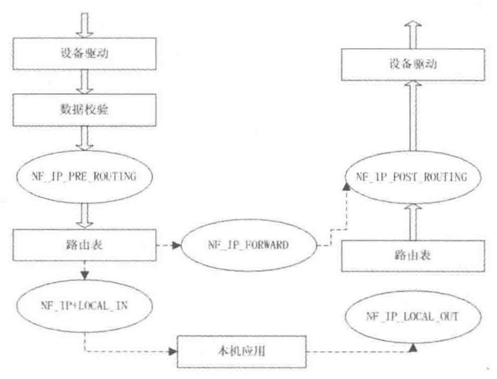 图1.3 数据包在通过Linux防火墙时的处理过程