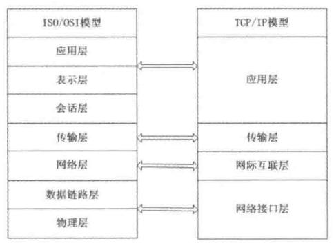图1.1 OSI参考模型与TCP/IP协议对比